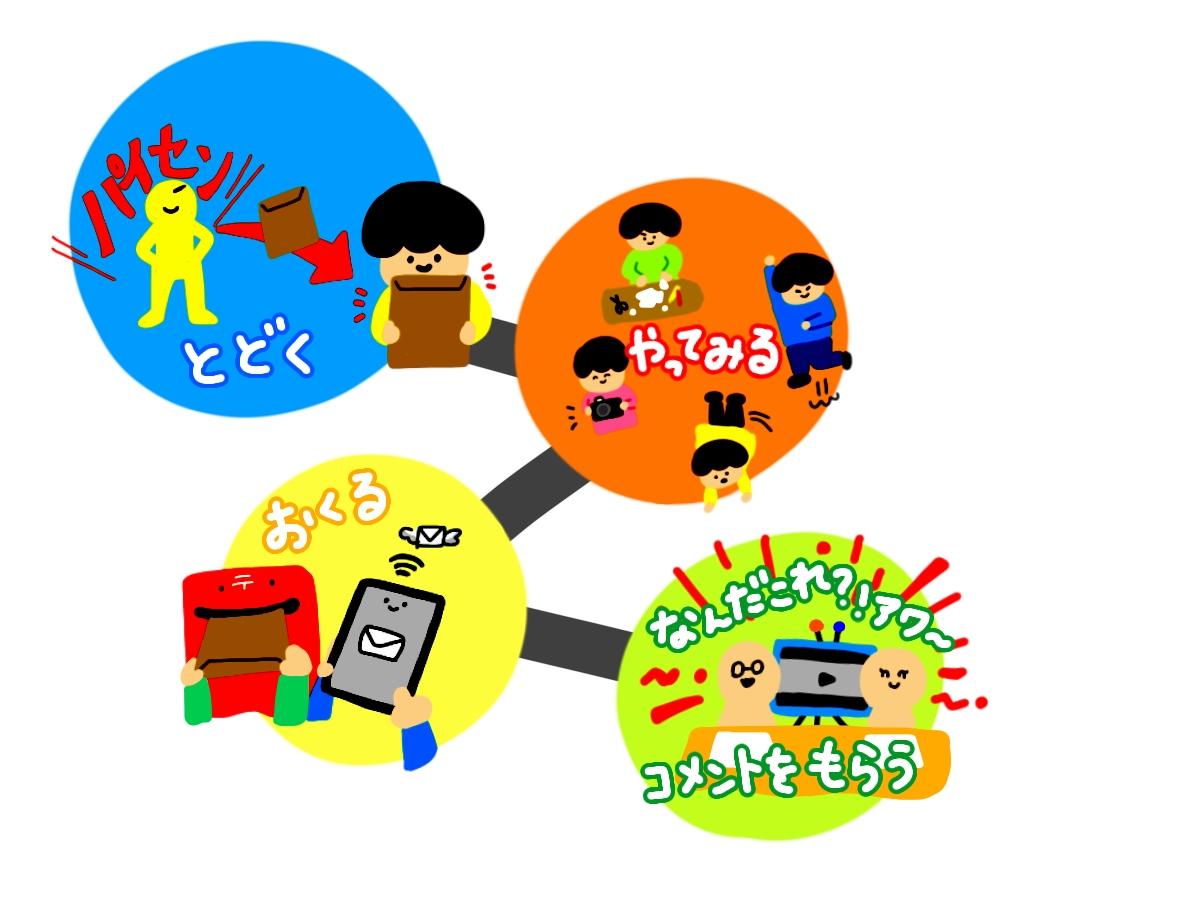 飯川雄大、塚原悠也ら7人のアーティストが講師を担当、通信制のenocoの学校こどもアート学科しこう実験コース「じゆう!けんきゅう! 子どもと大人とのなんだこれ?!サークル 2020」
